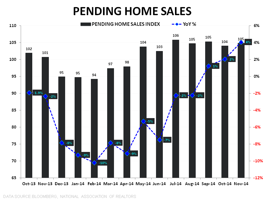 Pending Home Sales | November Acceleration & Easing Comps Pave Way for Improving 2015 - PHS Index   YoY TTM