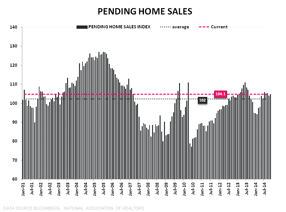 Pending Home Sales | November Acceleration & Easing Comps Pave Way for Improving 2015 - PHS LT w Summary Stats