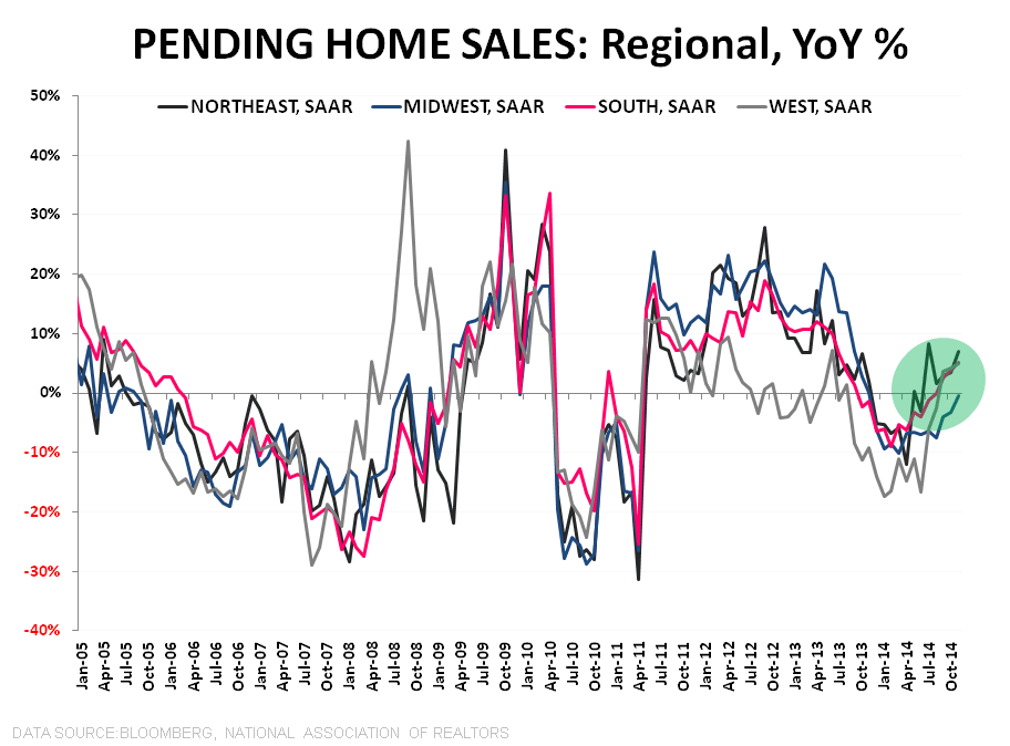 Pending Home Sales | November Acceleration & Easing Comps Pave Way for Improving 2015 - PHS Regional YoY