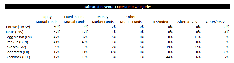 ICI Fund Flow Survey - Heavy Inflow to Passive Funds - ICI 11
