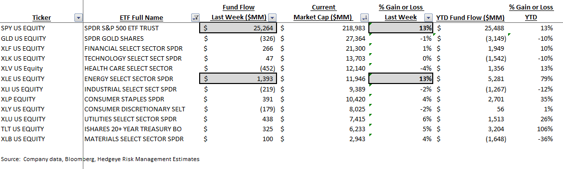 ICI Fund Flow Survey - Heavy Inflow to Passive Funds - ICI 9