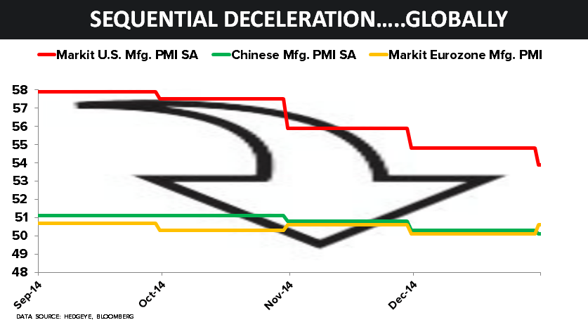 The Global Growth Slowing, Deflationary Math Right Now - 55