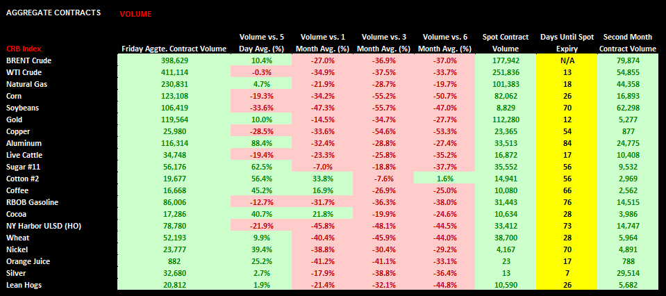 Commodities: Weekly Quant - chart4 volume