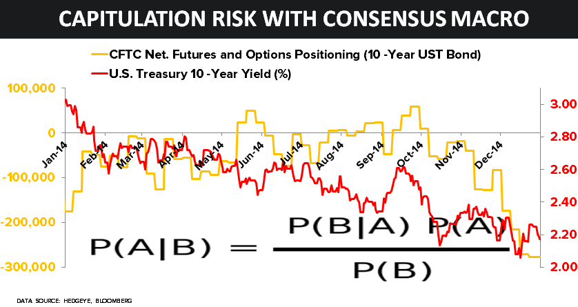 CHART OF THE DAY: The Capitulation Risk of Consensus Macro - 01.05.14 Chart
