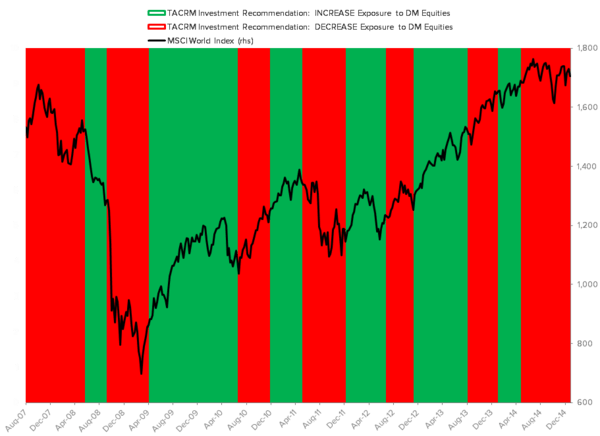 THE HEDGEYE MACRO PLAYBOOK - TACRM DM Equities Backtest