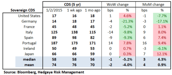 European Banking Monitor: Grexit Fears Priced Into Financials Swaps - chart2 sovereign CDS