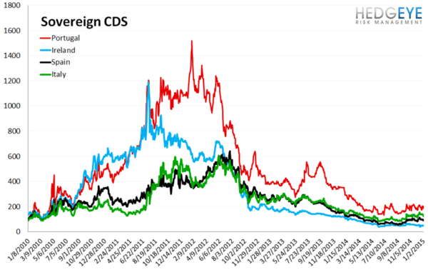 European Banking Monitor: Grexit Fears Priced Into Financials Swaps - chart3 sovereingn CDS