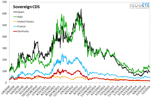 European Banking Monitor: Grexit Fears Priced Into Financials Swaps - chart4 sovereign CDS
