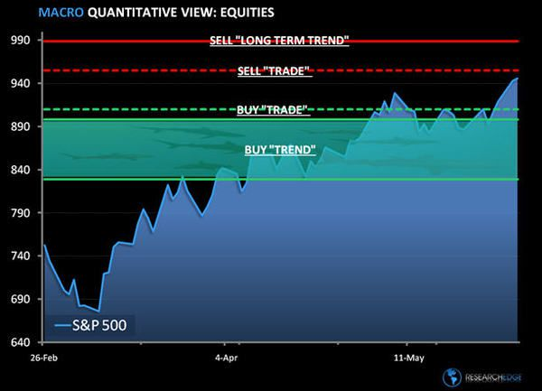 The Bull Shark Chart: SP500 Levels, Refreshed... - sp12