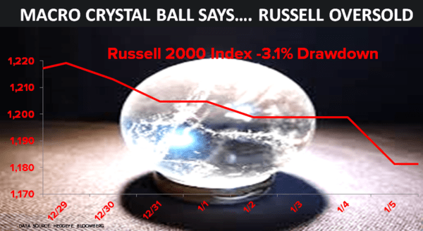 CHART OF THE DAY: What My Macro Crystal Ball Says About the Russell | $IWM - 01.06.15 chart
