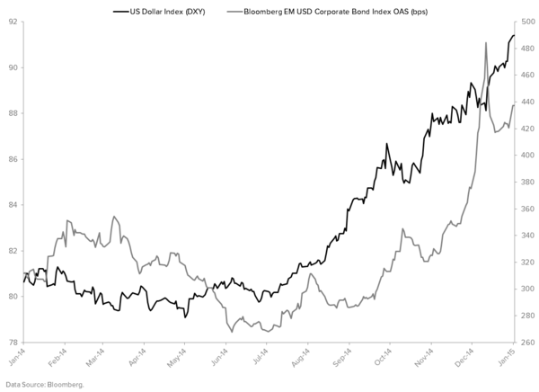 THE HEDGEYE MACRO PLAYBOOK - DXY vs. EM OAS plot