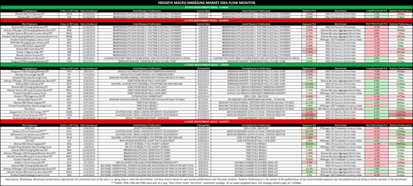 THE HEDGEYE MACRO PLAYBOOK - EM Idea Flow Monitor