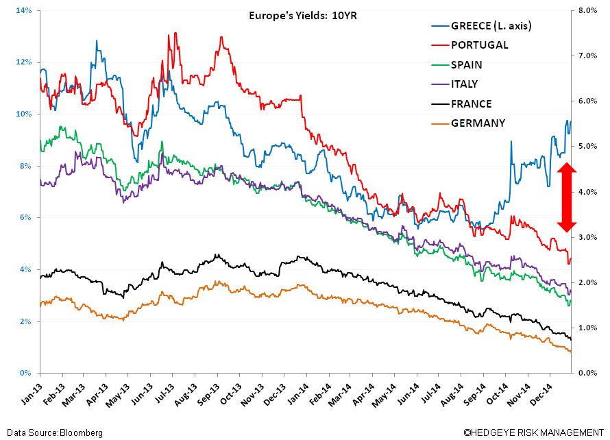 Grexit?  Not So Fast - vv. yields greek