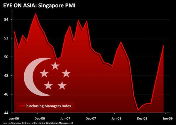 Singapore: One more bullish data point for the Revisionists...  - sing