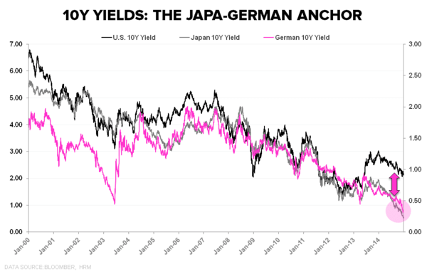 Captain Obvious:  December ISM - 10Y US Japan German Anchor