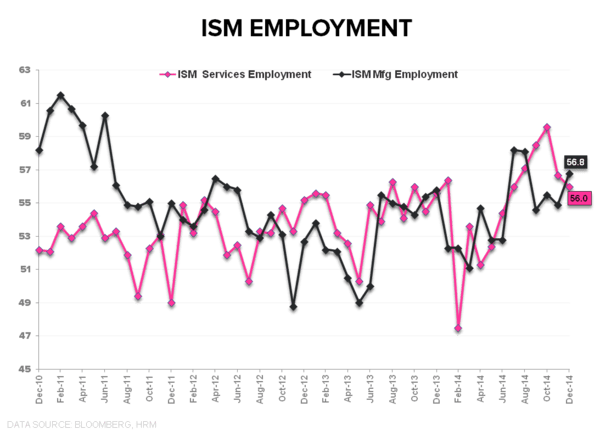 Captain Obvious:  December ISM - ISM Employment
