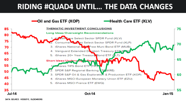 CHART OF THE DAY: Riding #Quad4 (Until the Data Changes) - 01.08.15 chart
