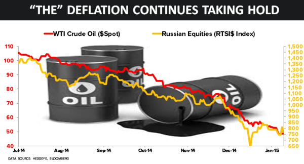 Deflation Continues to Roil the Globe - 14