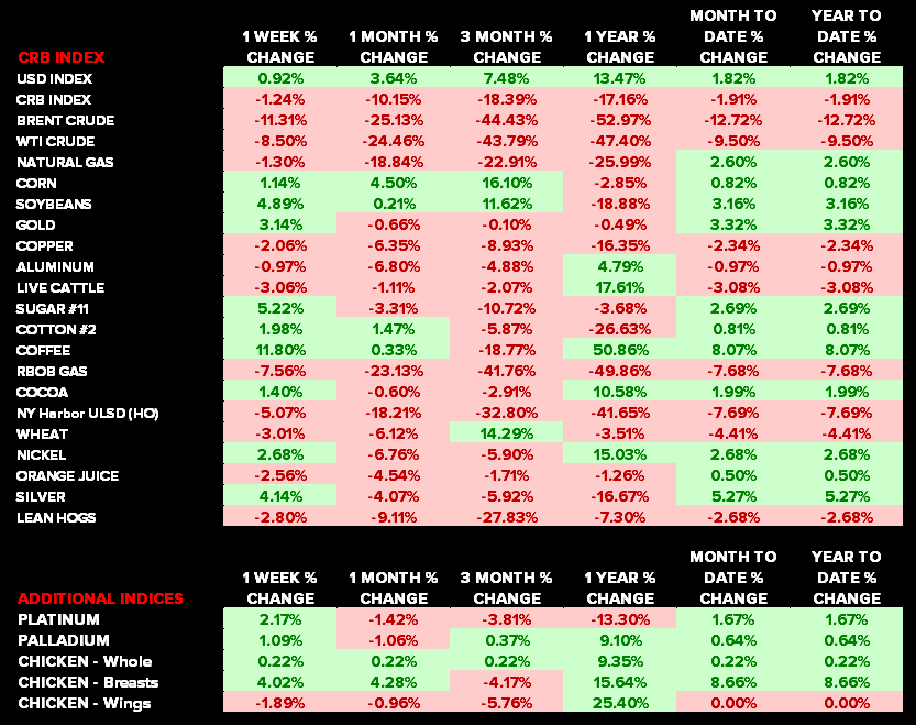 Commodities: Weekly Quant - chart2 deltaas