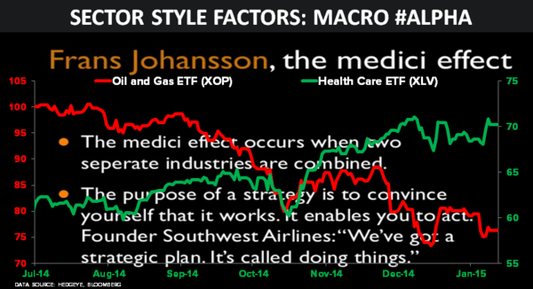 CHART OF THE DAY: Sector Style Factors: Macro #Alpha - 01.12.15 chart