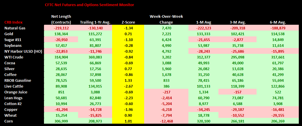Commodities Weekly Sentiment Tracker - chart1 sentiment