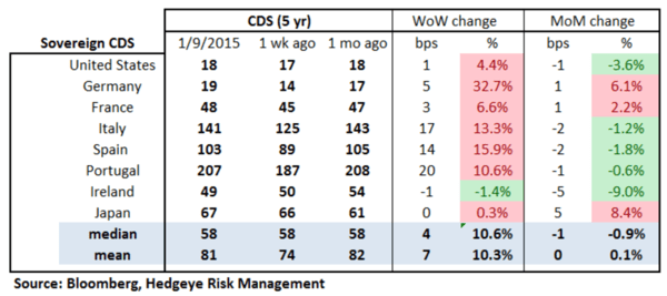 European Banking Monitor: Sberbank CDS Widens on the Back of Fitch Downgrade - chart2 sovereign CDS