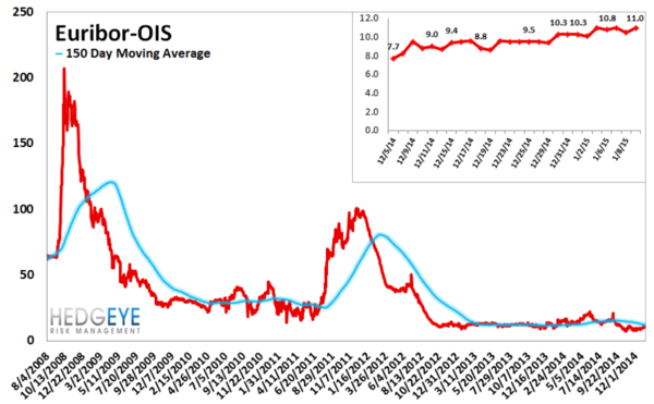 European Banking Monitor: Sberbank CDS Widens on the Back of Fitch Downgrade - chart5 euribor OIS Spread
