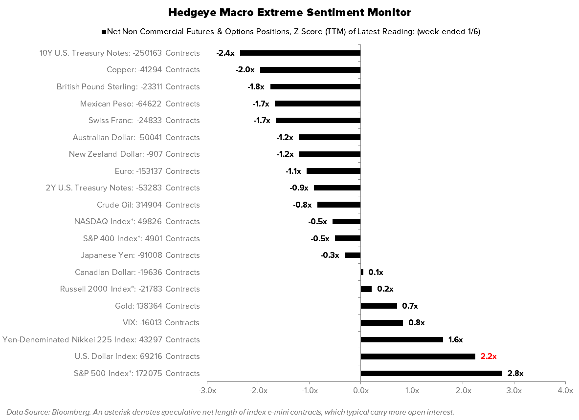 THE HEDGEYE MACRO PLAYBOOK - EXTREME SENTIMENT MONITOR