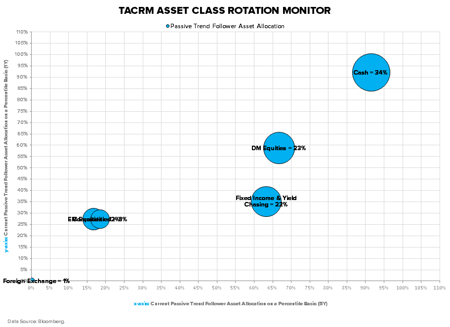 THE HEDGEYE MACRO PLAYBOOK - TACRM ACRM Percentile