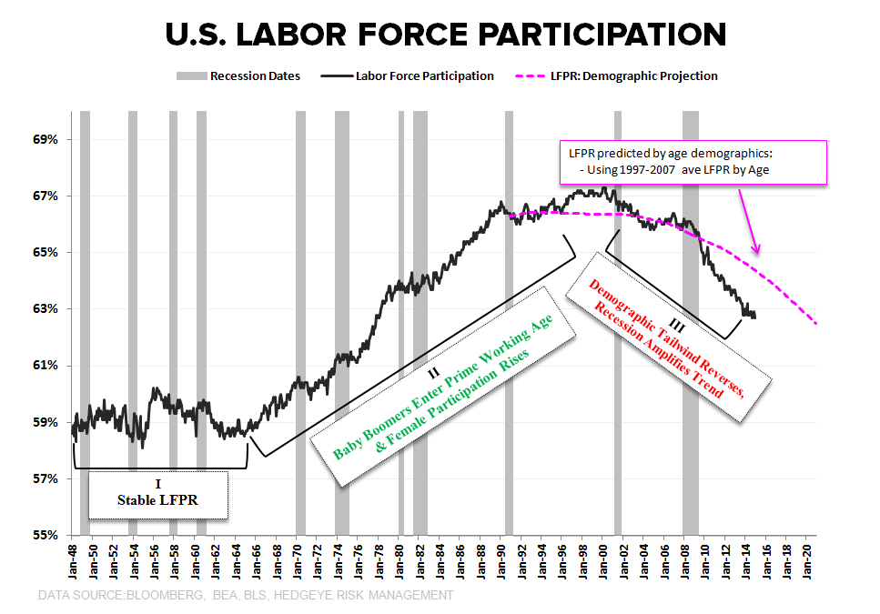 CHART OF THE DAY: An Eye on Labor Force Participation  - LFPR