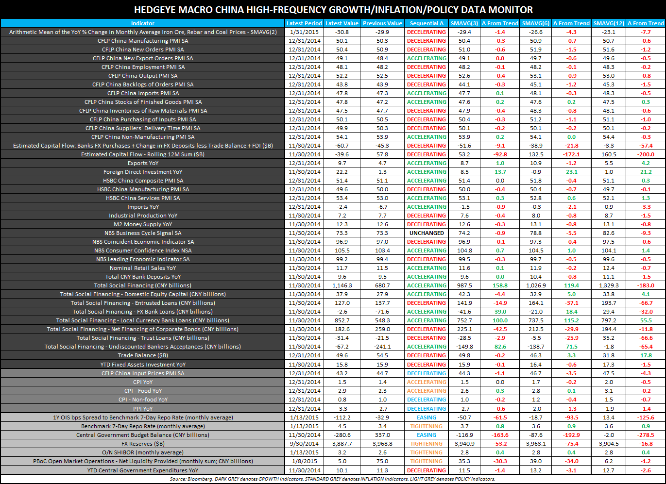 THE HEDGEYE MACRO PLAYBOOK - CHINA High Frequency GIP Data Monitor