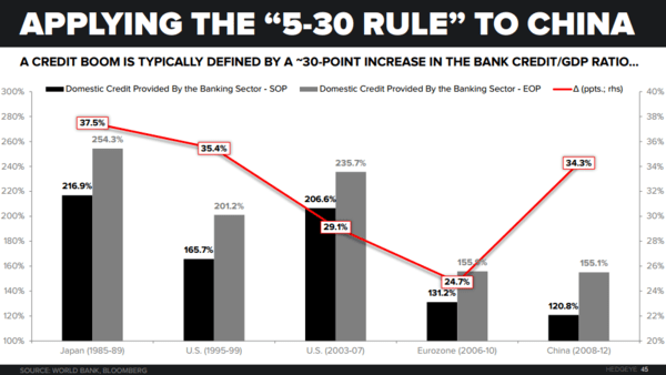 THE HEDGEYE MACRO PLAYBOOK - China 5 30 Rule  1