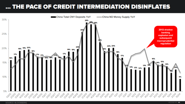 THE HEDGEYE MACRO PLAYBOOK - China Deposits vs. M2