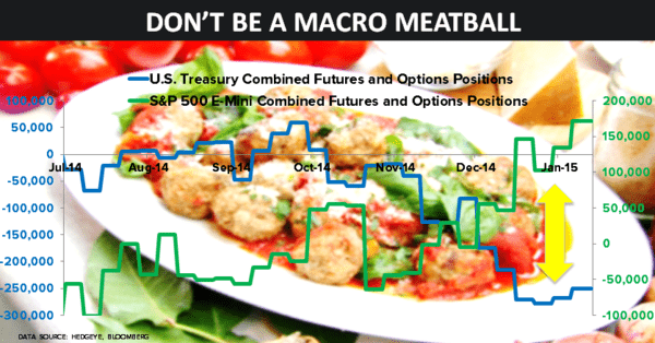 Don't Be a Macro Meatball: Resist Your Inner Consensus Urges - mball