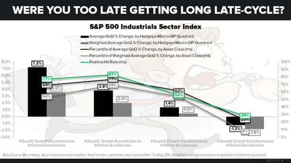 CHART OF THE DAY: Were You Too Late Getting Long Late-Cycle? - Chart of the Day