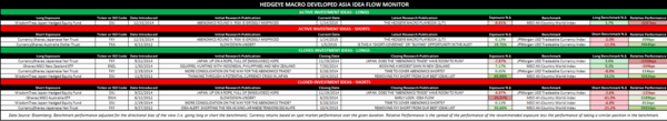 THE HEDGEYE MACRO PLAYBOOK - DM Idea Flow Monitor