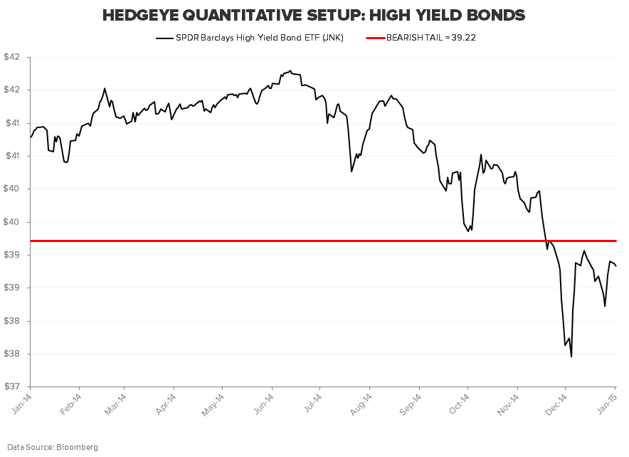 THE HEDGEYE MACRO PLAYBOOK - JNK