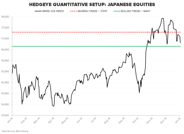 THE HEDGEYE MACRO PLAYBOOK - NIKKEI 225