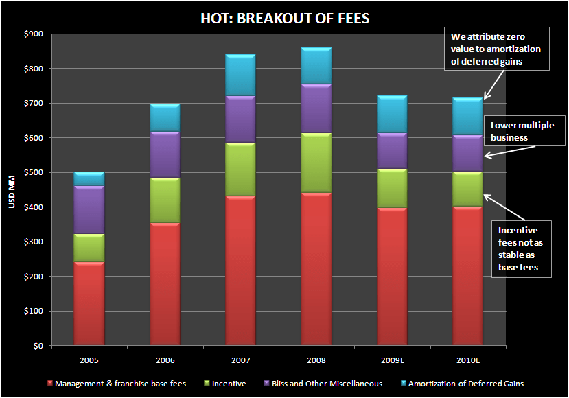 HOTEL FEES MAY NOT BE THE HIGH MULTIPLE SAVIOR - HOT Fee breakout