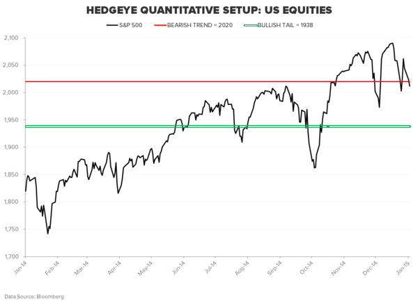 THE HEDGEYE MACRO PLAYBOOK - SPX