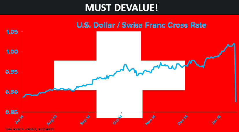 CHART OF THE DAY: Central Planning, Swiss Style! - 01.15.15 chart