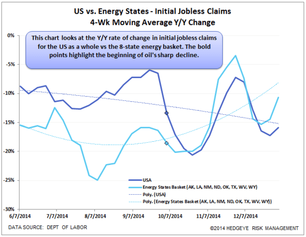 INITIAL CLAIMS | ONE STEP BACK FOR THE US AND TWO STEPS BACK FOR ENERGY STATES - Claims states yoy normal