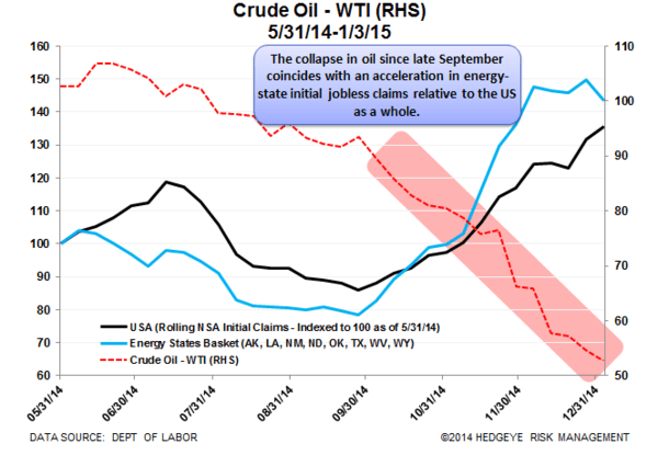 CHART OF THE DAY: What If Jobless Claims (Energy States) Break Out to the Upside? - Claims vs Crudel