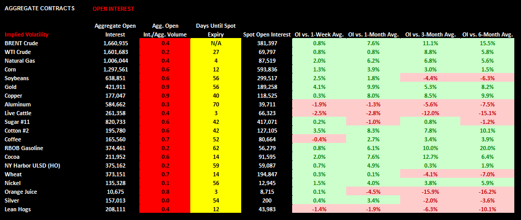 Commodities: Weekly Quant - chart5 open interest