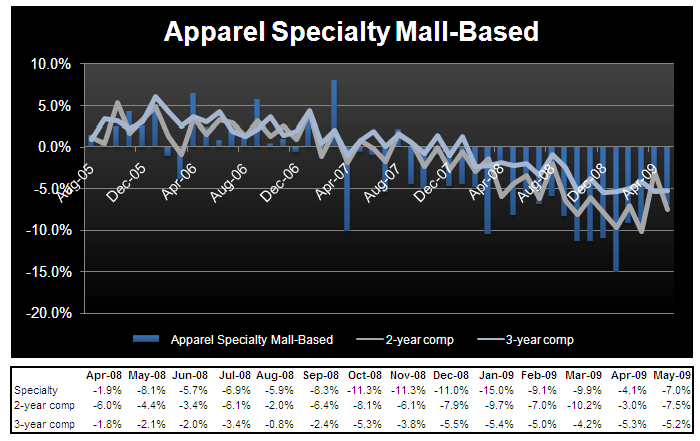 A Whole Lot of Nothing - Apparel Mall Specialty May Chart