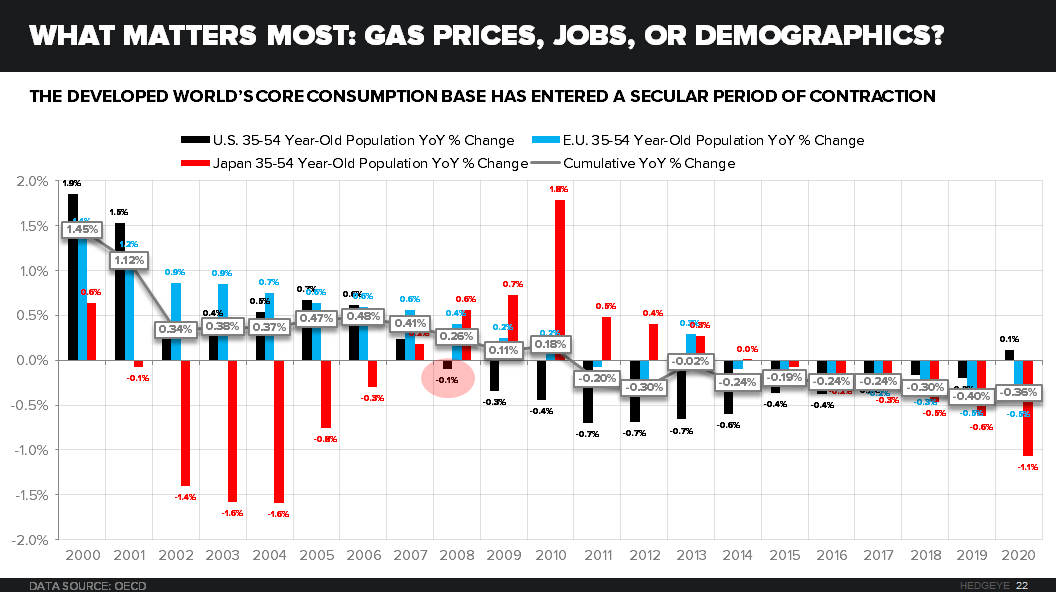 CHART OF THE DAY: What Matters Most: Gas Prices, Jobs, or Demographics? - 01.20.15 Chart