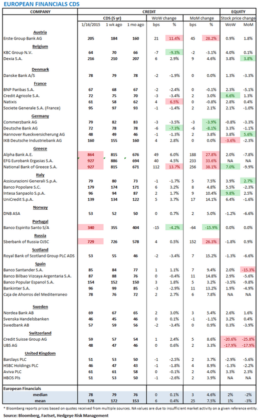 European Banking Monitor: Euribor-OIS Inflection   - chart1 financials CDS