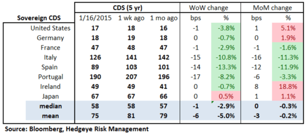 European Banking Monitor: Euribor-OIS Inflection   - chart2 sovereign CDS