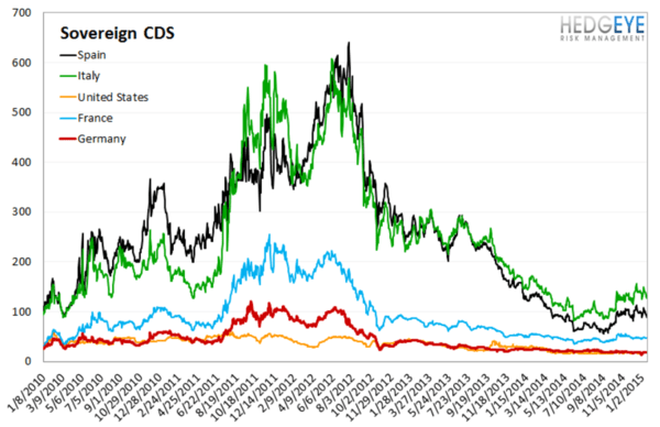 European Banking Monitor: Euribor-OIS Inflection   - chart4 sovereign CDS