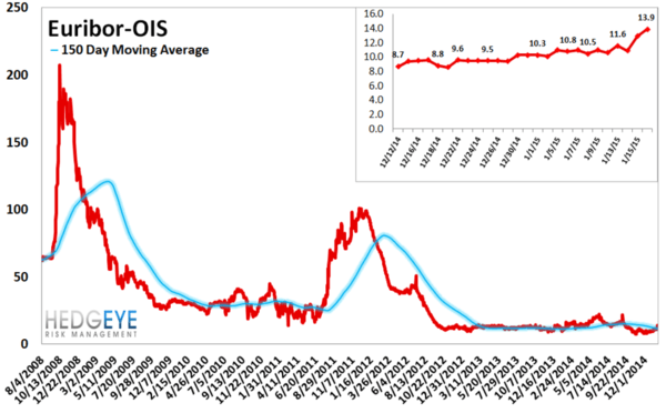 European Banking Monitor: Euribor-OIS Inflection   - chart5 Euribor OIS SPread